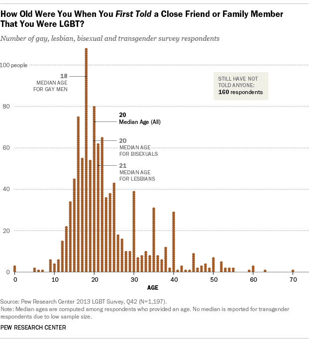 A Survey of LGBT Americans